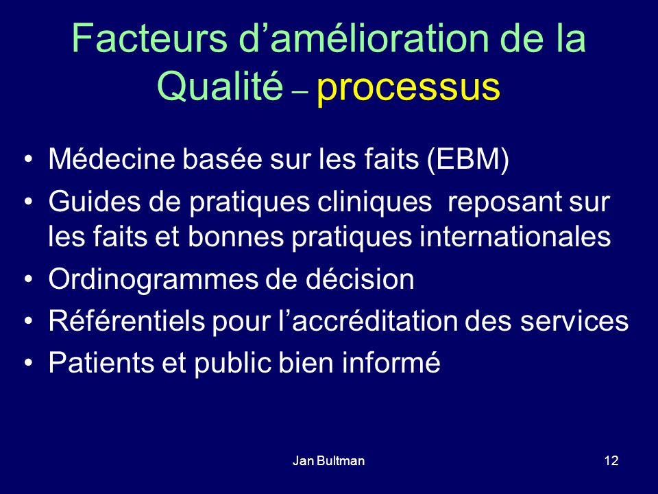 Jan Bultman12 Facteurs damélioration de la Qualité – processus Médecine basée sur les faits (EBM) Guides de pratiques cliniques reposant sur les faits