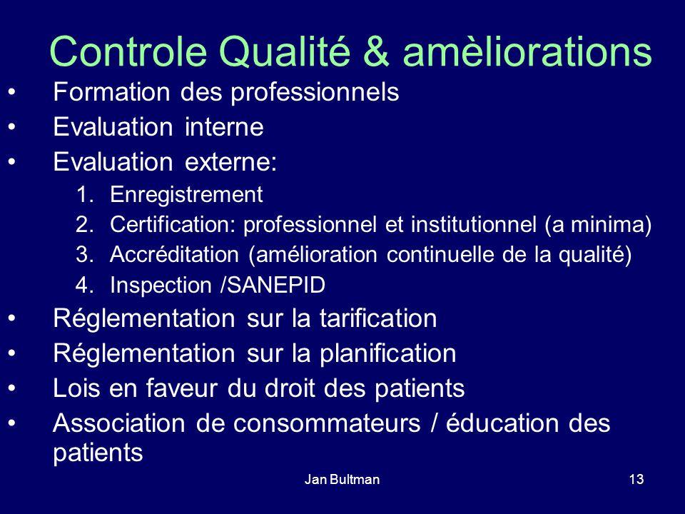 Jan Bultman13 Controle Qualité & amèliorations Formation des professionnels Evaluation interne Evaluation externe: 1.Enregistrement 2.Certification: p