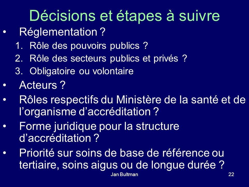 Jan Bultman22 Décisions et étapes à suivre Réglementation ? 1.Rôle des pouvoirs publics ? 2.Rôle des secteurs publics et privés ? 3.Obligatoire ou vol