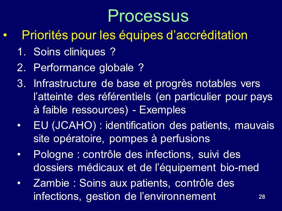 28 Processus Priorités pour les équipes daccréditation 1.Soins cliniques ? 2.Performance globale ? 3.Infrastructure de base et progrès notables vers l