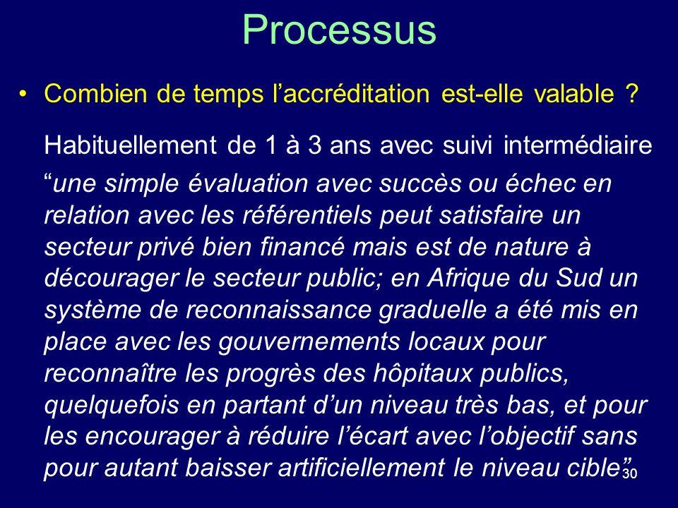 30 Processus Combien de temps laccréditation est-elle valable ? Habituellement de 1 à 3 ans avec suivi intermédiaire une simple évaluation avec succès