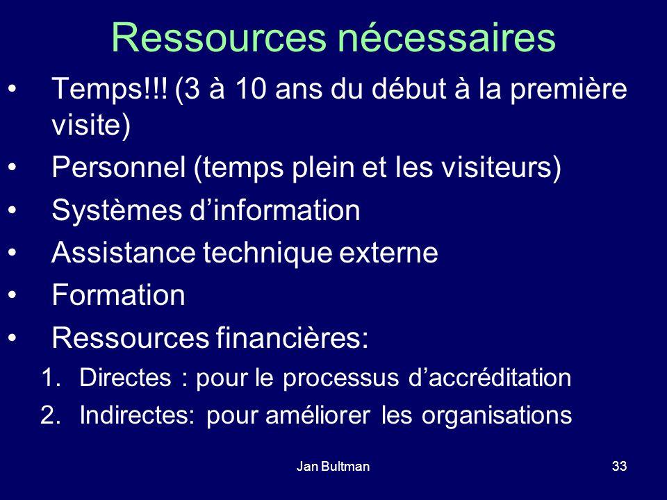 Jan Bultman33 Ressources nécessaires Temps!!! (3 à 10 ans du début à la première visite) Personnel (temps plein et les visiteurs) Systèmes dinformatio