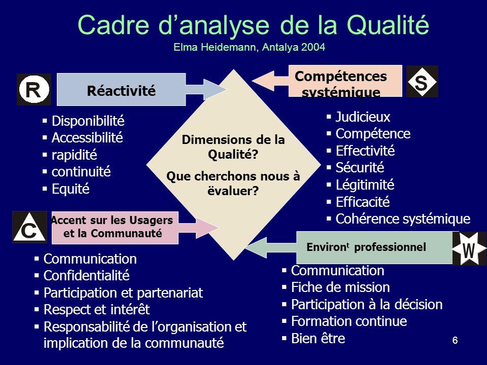 6 Cadre danalyse de la Qualité Elma Heidemann, Antalya 2004 Dimensions de la Qualité? Que cherchons nous à ëvaluer? Disponibilité Accessibilité rapidi