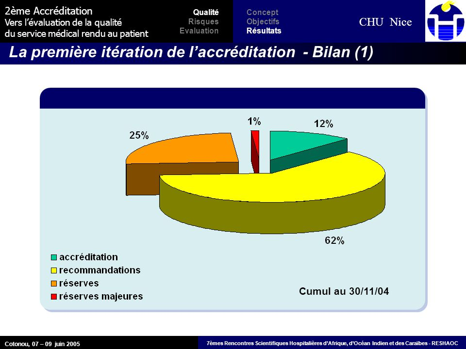 2ème Accréditation Vers lévaluation de la qualité du service médical rendu au patient CHU Nice Cotonou, 07 – 09 juin 2005 7èmes Rencontres Scientifiqu