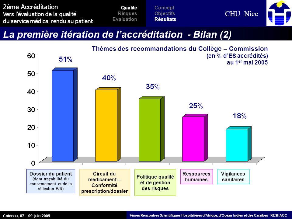 2ème Accréditation Vers lévaluation de la qualité du service médical rendu au patient CHU Nice La première itération de laccréditation - Bilan (2) Dos