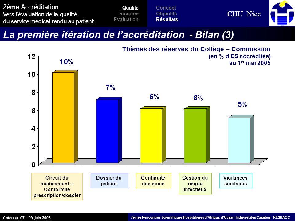 2ème Accréditation Vers lévaluation de la qualité du service médical rendu au patient CHU Nice La première itération de laccréditation - Bilan (3) Dos