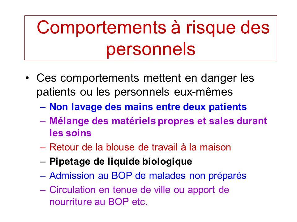 Comportements à risque des personnels Ces comportements mettent en danger les patients ou les personnels eux-mêmes –Non lavage des mains entre deux pa
