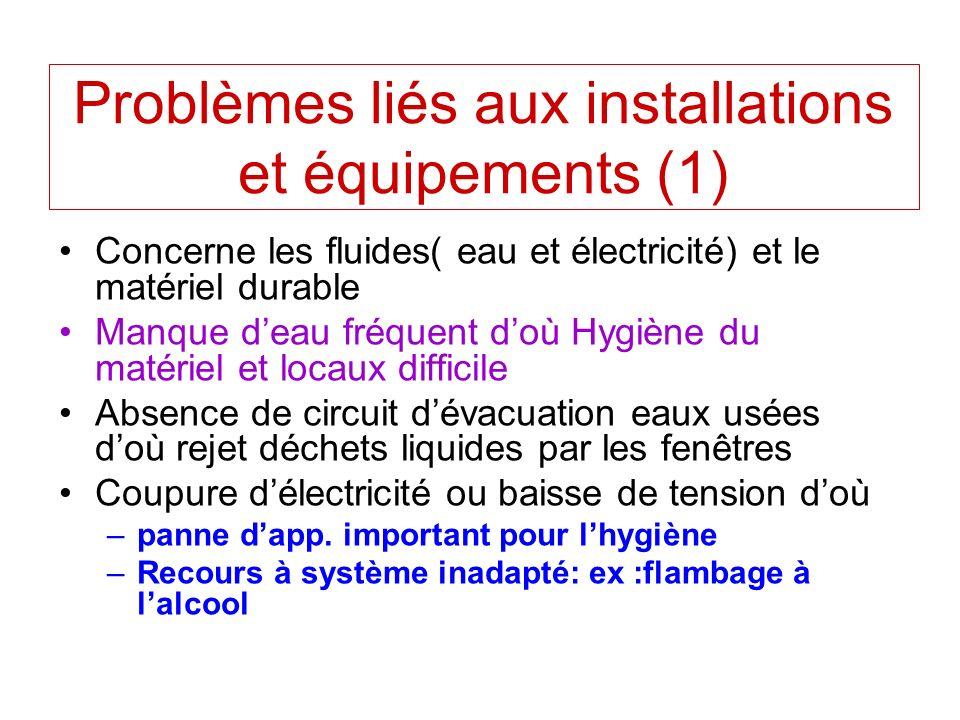 Problèmes liés aux installations et équipements (1) Concerne les fluides( eau et électricité) et le matériel durable Manque deau fréquent doù Hygiène