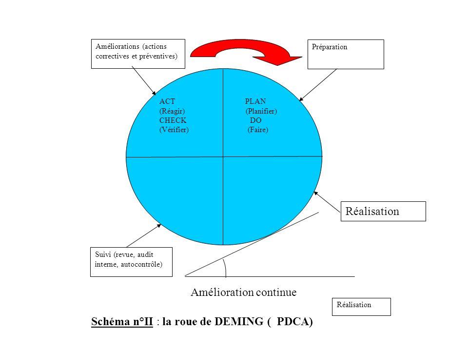Réalisation ACT PLAN (Réagir) (Planifier) CHECK DO (Vérifier) (Faire) Améliorations (actions correctives et préventives) Préparation Suivi (revue, aud