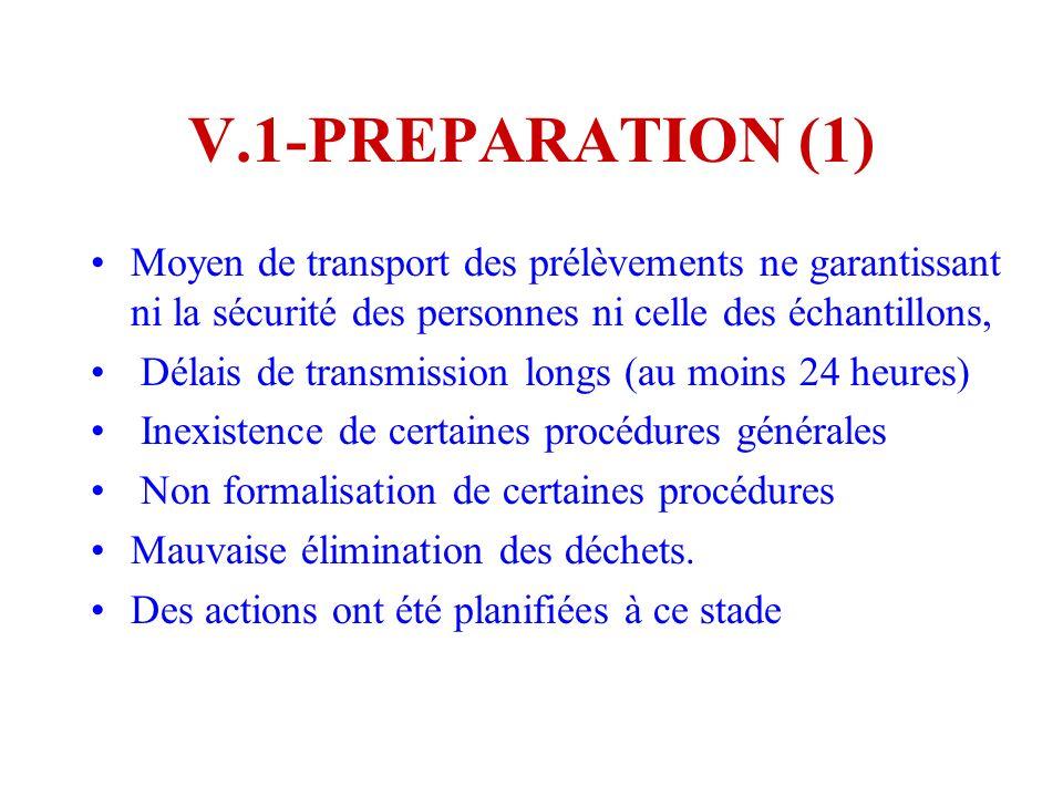 V.1-PREPARATION (1) Moyen de transport des prélèvements ne garantissant ni la sécurité des personnes ni celle des échantillons, Délais de transmission