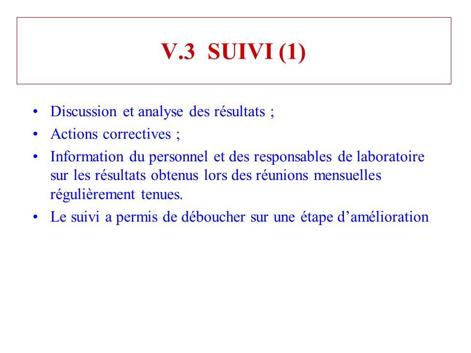 V.3 SUIVI (1) Discussion et analyse des résultats ; Actions correctives ; Information du personnel et des responsables de laboratoire sur les résultat
