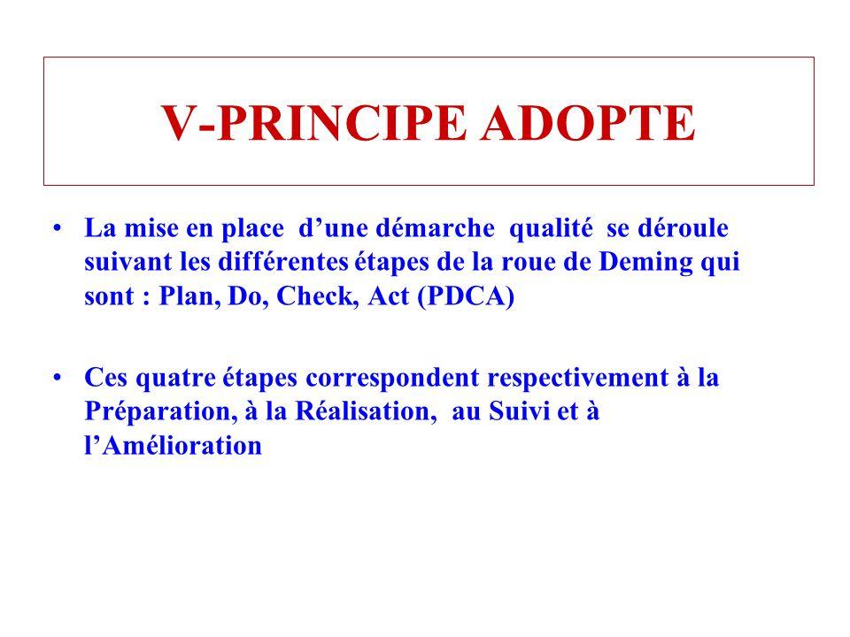 V-PRINCIPE ADOPTE La mise en place dune démarche qualité se déroule suivant les différentes étapes de la roue de Deming qui sont : Plan, Do, Check, Ac