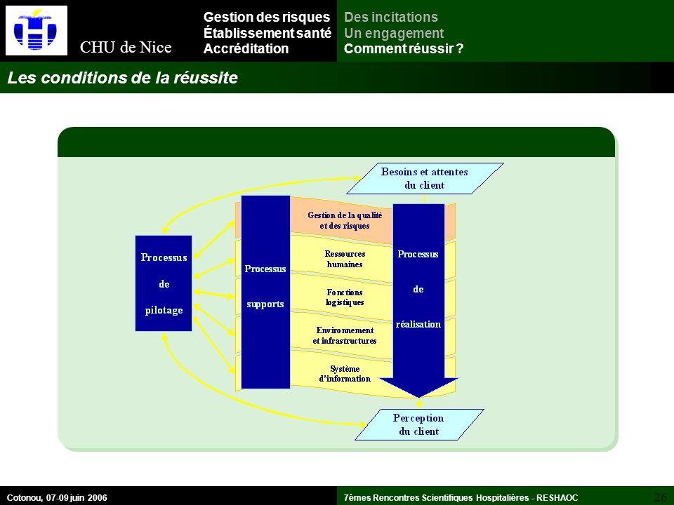 CHU de Nice 26 7èmes Rencontres Scientifiques Hospitalières - RESHAOCCotonou, 07-09 juin 2006 Les conditions de la réussite Des incitations Un engagement Comment réussir .