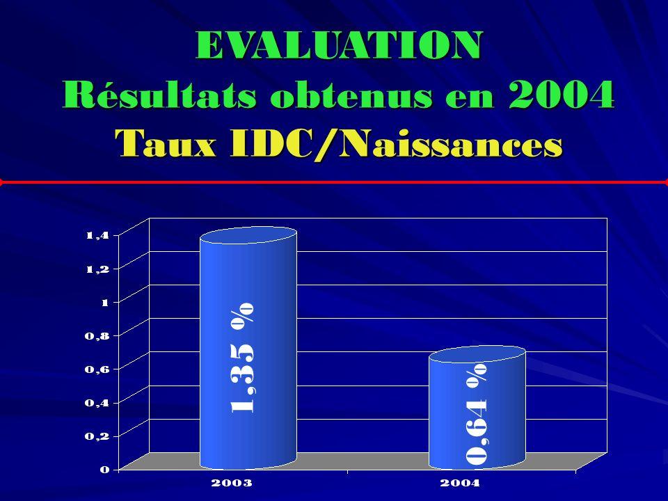 EVALUATION Résultats obtenus en 2004 Taux IDC/Naissances 1,35 % 0,64 %