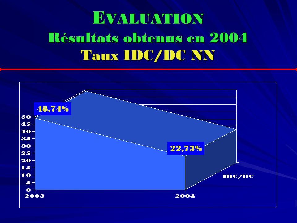 E VALUATION Résultats obtenus en 2004 Taux IDC/DC NN 48,74% 22,73%