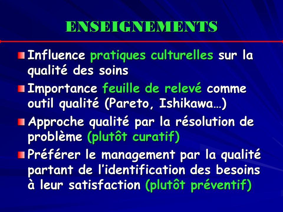 ENSEIGNEMENTS Influence pratiques culturelles sur la qualité des soins Importance feuille de relevé comme outil qualité (Pareto, Ishikawa…) Approche q