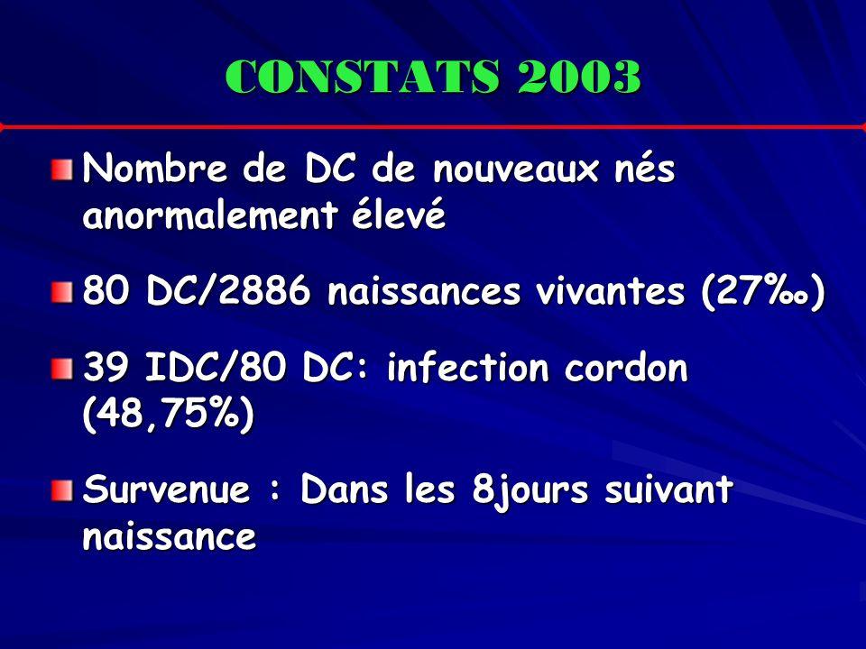 CONSTATS 2003 Nombre de DC de nouveaux nés anormalement élevé 80 DC/2886 naissances vivantes (27) 39 IDC/80 DC: infection cordon (48,75%) Survenue : D