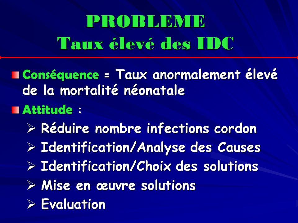 PROBLEME Taux élevé des IDC Conséquence = Taux anormalement élevé de la mortalité néonatale Attitude : Réduire nombre infections cordon Réduire nombre