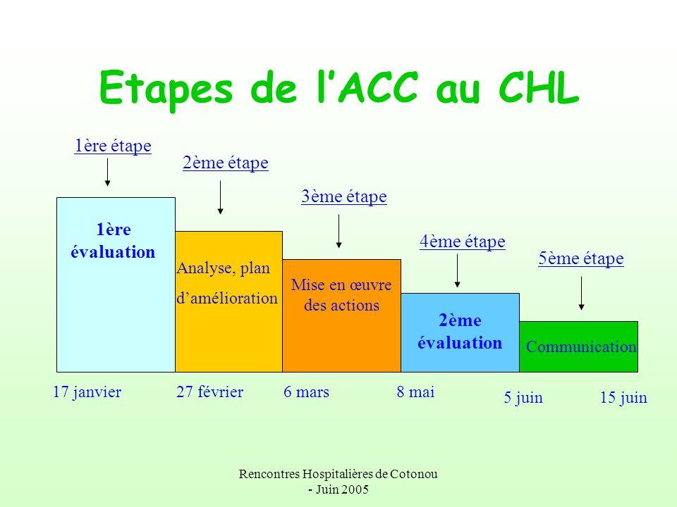 Rencontres Hospitalières de Cotonou - Juin 2005 Etapes de lACC au CHL 1ère évaluation Analyse, plan damélioration Mise en œuvre des actions 2ème évalu