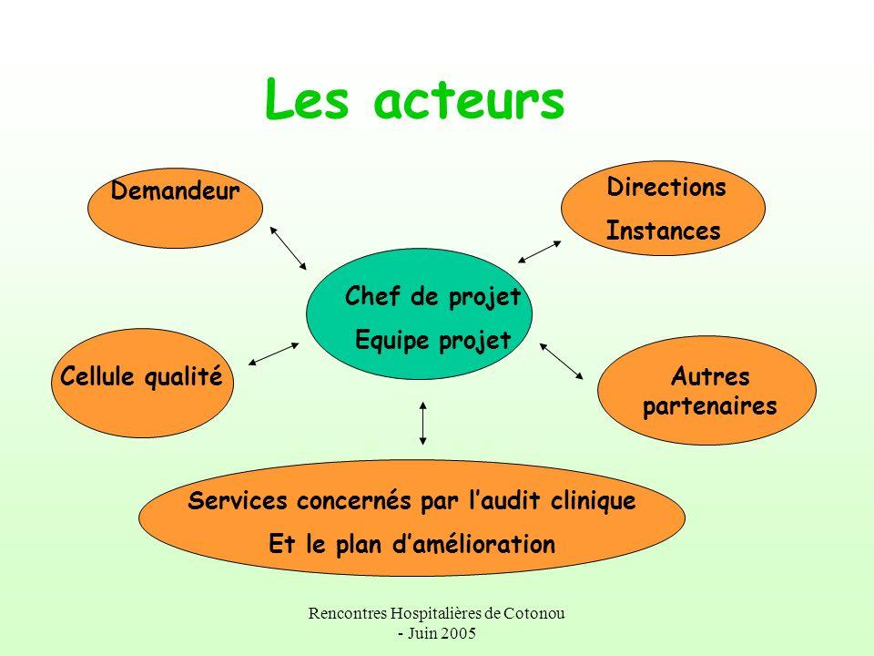Rencontres Hospitalières de Cotonou - Juin 2005 Les acteurs Demandeur Cellule qualité Chef de projet Equipe projet Directions Instances Autres partena