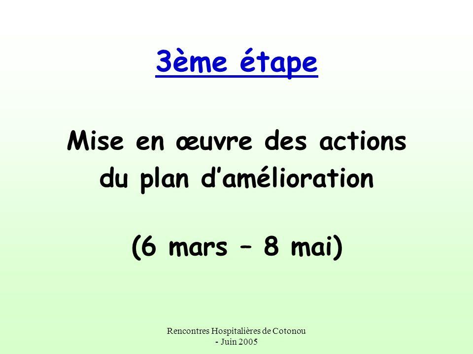 Rencontres Hospitalières de Cotonou - Juin 2005 3ème étape Mise en œuvre des actions du plan damélioration (6 mars – 8 mai)