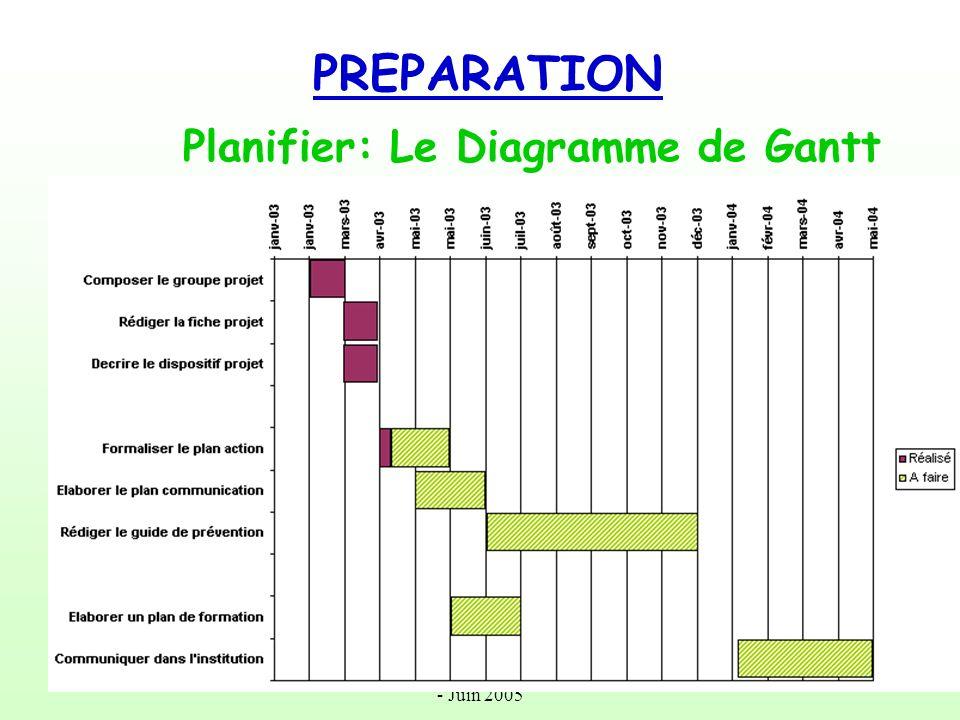 Rencontres Hospitalières de Cotonou - Juin 2005 Le diagramme de Gantt Il permet de planifier dans le temps les actions à mener: –6 mois, durée de lACC –6 semaines, durée des Evaluations –6 minutes, temps nécessaire à la rédaction du rapport
