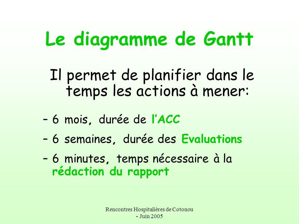 Rencontres Hospitalières de Cotonou - Juin 2005 Le diagramme de Gantt Il permet de planifier dans le temps les actions à mener: –6 mois, durée de lACC