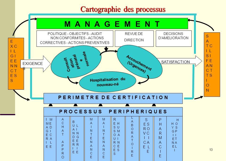 13 Cartographie des processus ACHATAPPROACHATAPPRO B U L A I N D G E R I E R E H S U S M O A U I R N C E E S S E X C I L G I E N C T E S S A T C I L S