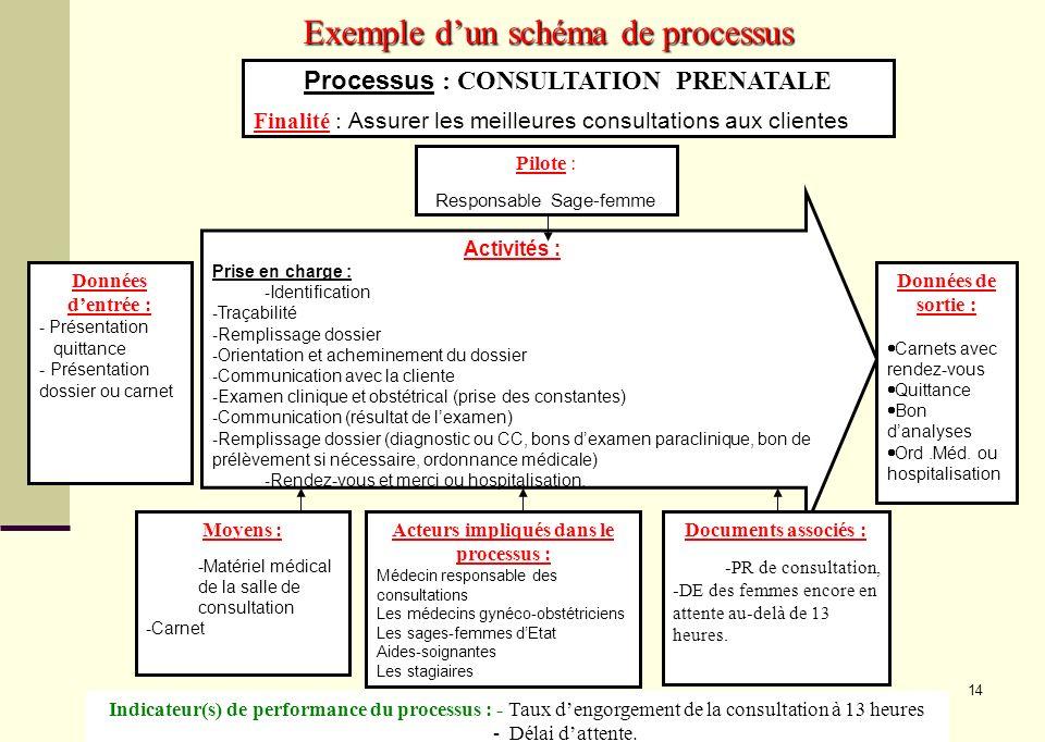 14 Exemple dun schéma de processus Processus : CONSULTATION PRENATALE Finalité : Assurer les meilleures consultations aux clientes Pilote : Responsabl