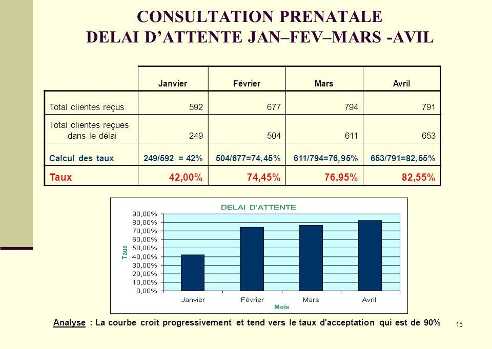 15 CONSULTATION PRENATALE DELAI DATTENTE JAN–FEV–MARS -AVIL JanvierFévrierMarsAvril Total clientes reçus592677794791 Total clientes reçues dans le dél