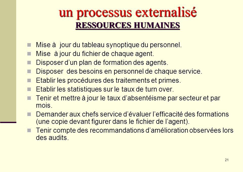 21 un processus externalisé RESSOURCES HUMAINES Mise à jour du tableau synoptique du personnel. Mise à jour du tableau synoptique du personnel. Mise à