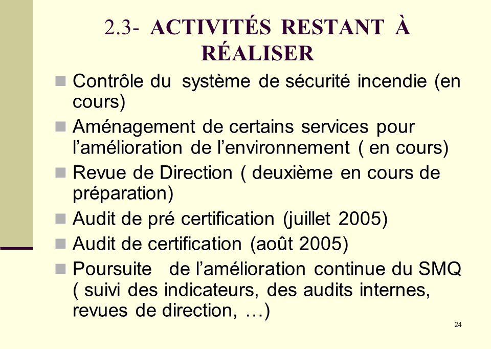 24 2.3- ACTIVITÉS RESTANT À RÉALISER Contrôle du système de sécurité incendie (en cours) Contrôle du système de sécurité incendie (en cours) Aménageme