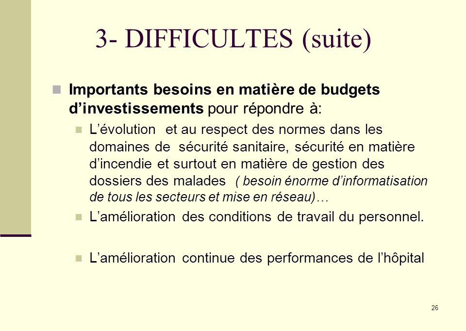 26 3- DIFFICULTES (suite) Importants besoins en matière de budgets dinvestissements Importants besoins en matière de budgets dinvestissements pour rép