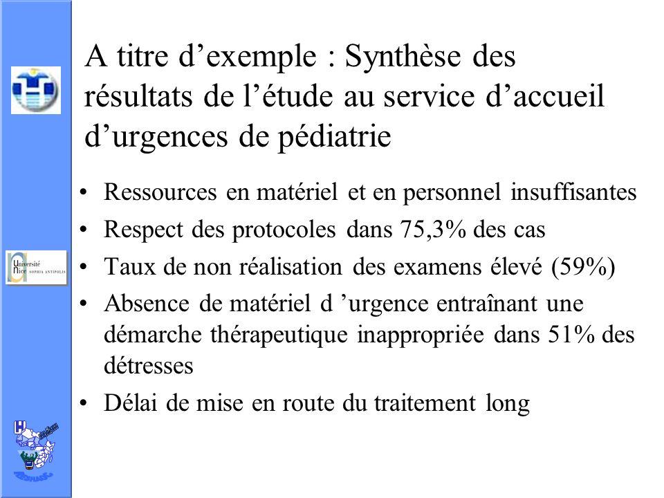 A titre dexemple : Synthèse des résultats de létude au service daccueil durgences de pédiatrie Ressources en matériel et en personnel insuffisantes Re
