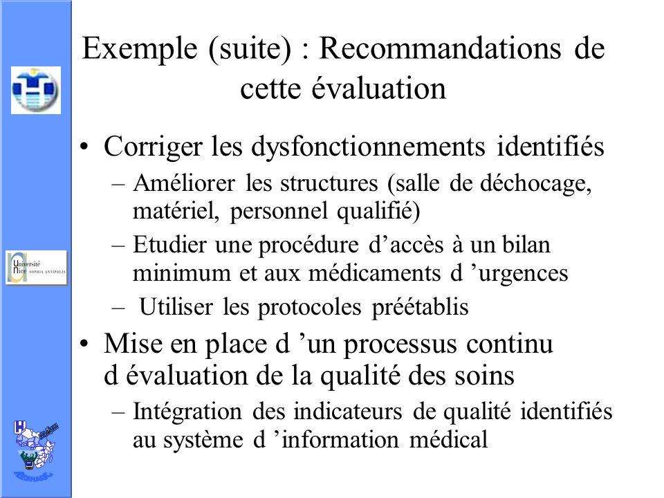 Exemple (suite) : Recommandations de cette évaluation Corriger les dysfonctionnements identifiés –Améliorer les structures (salle de déchocage, matéri