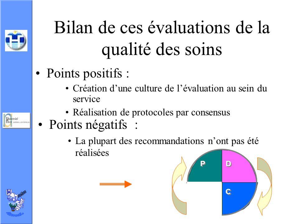 Bilan de ces évaluations de la qualité des soins Points positifs : Création dune culture de lévaluation au sein du service Réalisation de protocoles p