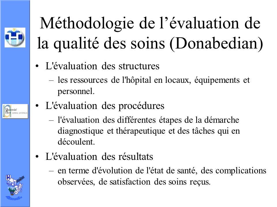 Méthodologie de lévaluation de la qualité des soins (Donabedian) L'évaluation des structures –les ressources de l'hôpital en locaux, équipements et pe