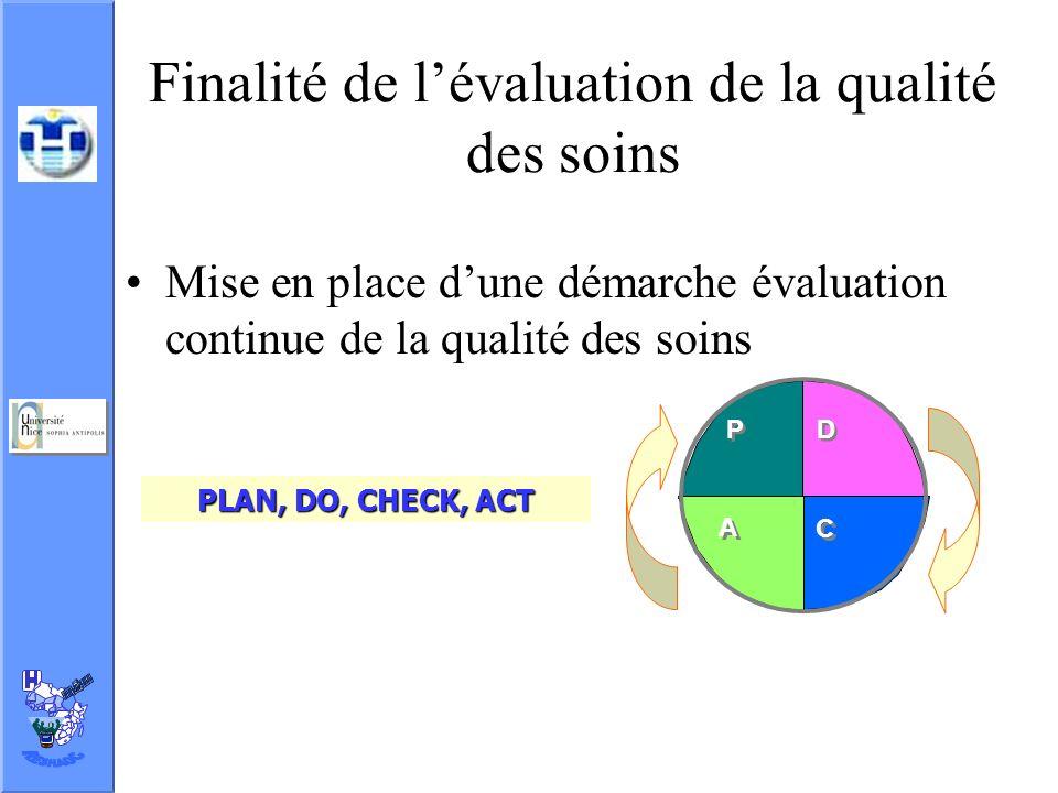 Finalité de lévaluation de la qualité des soins Mise en place dune démarche évaluation continue de la qualité des soins P P A A D D C C PLAN, DO, CHEC