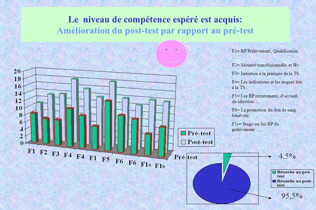 Le niveau de compétence espéré est acquis: Amélioration du post-test par rapport au pré-test F1= BP Prélèvement, Qualification … F2= Sécurité transfus