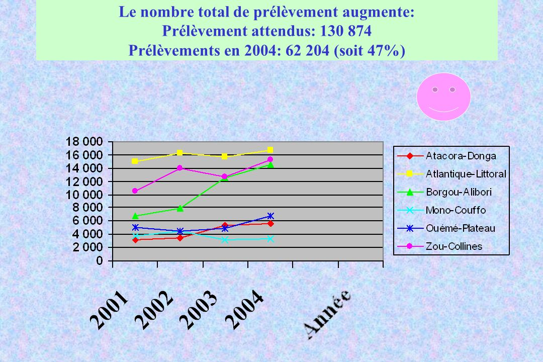 Le nombre total de prélèvement augmente: Prélèvement attendus: 130 874 Prélèvements en 2004: 62 204 (soit 47%)