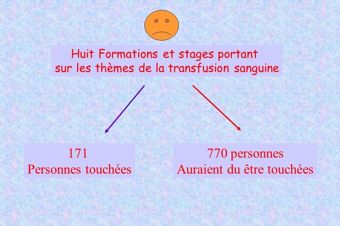 Huit Formations et stages portant sur les thèmes de la transfusion sanguine 171 Personnes touchées 770 personnes Auraient du être touchées