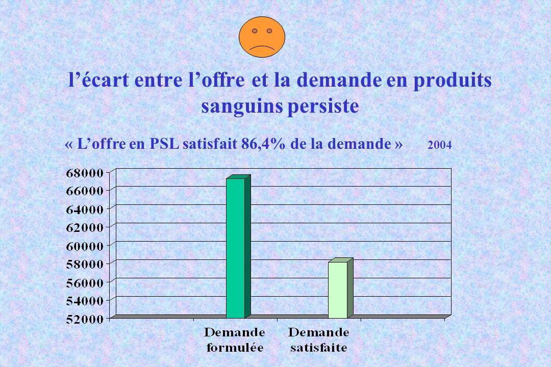 lécart entre loffre et la demande en produits sanguins persiste « Loffre en PSL satisfait 86,4% de la demande » 2004