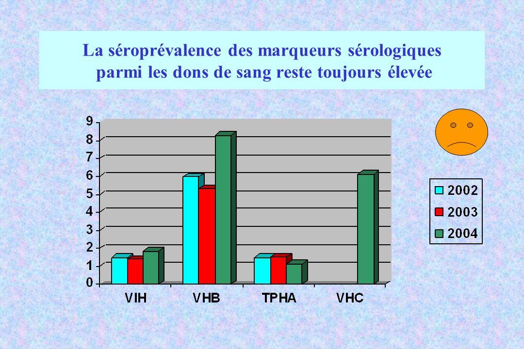 La séroprévalence des marqueurs sérologiques parmi les dons de sang reste toujours élevée
