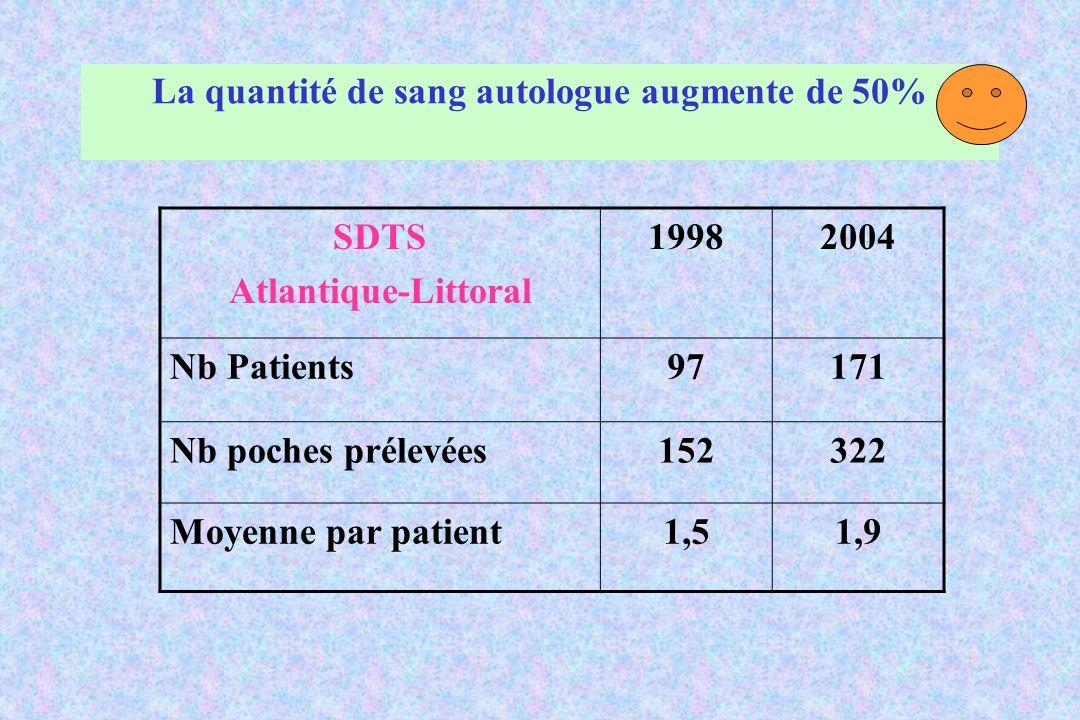 La quantité de sang autologue augmente de 50% SDTS Atlantique-Littoral 19982004 Nb Patients97171 Nb poches prélevées152322 Moyenne par patient1,51,9