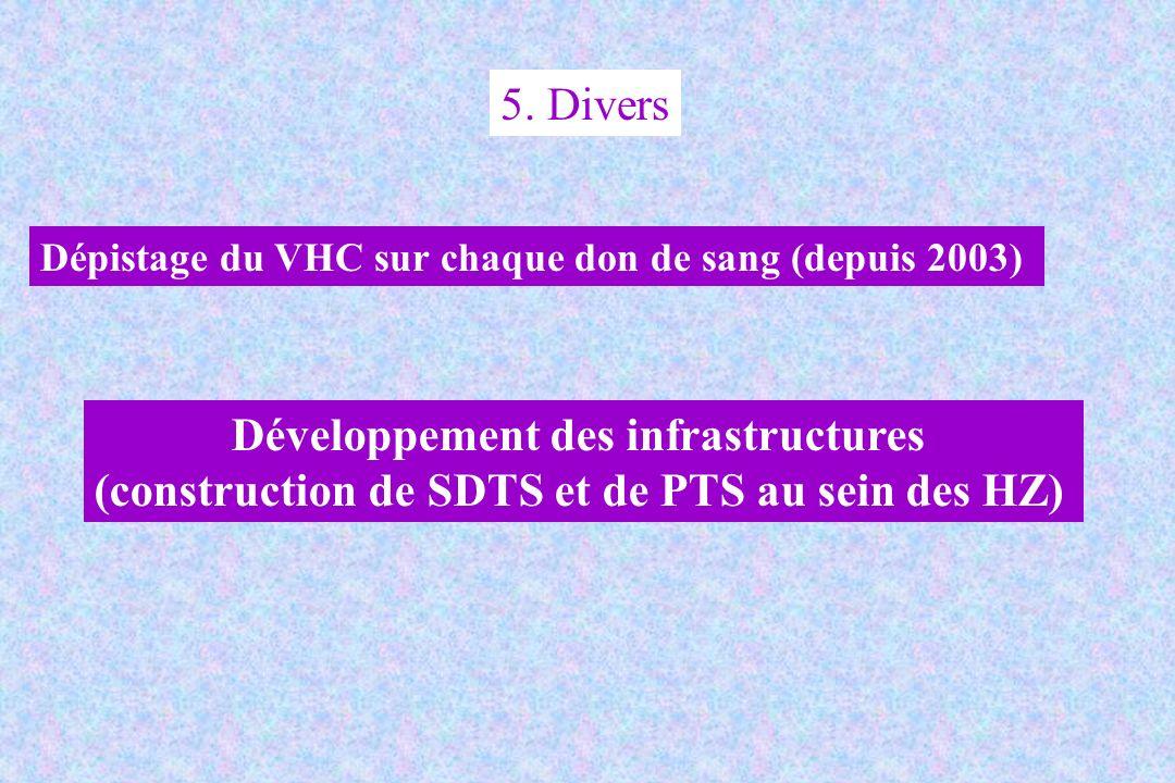 5. Divers Dépistage du VHC sur chaque don de sang (depuis 2003) Développement des infrastructures (construction de SDTS et de PTS au sein des HZ)