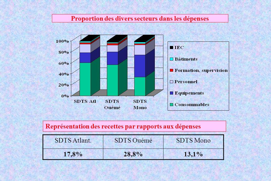 Proportion des divers secteurs dans les dépenses Représentation des recettes par rapports aux dépenses SDTS Atlant.SDTS OuéméSDTS Mono 17,8%28,8%13,1%