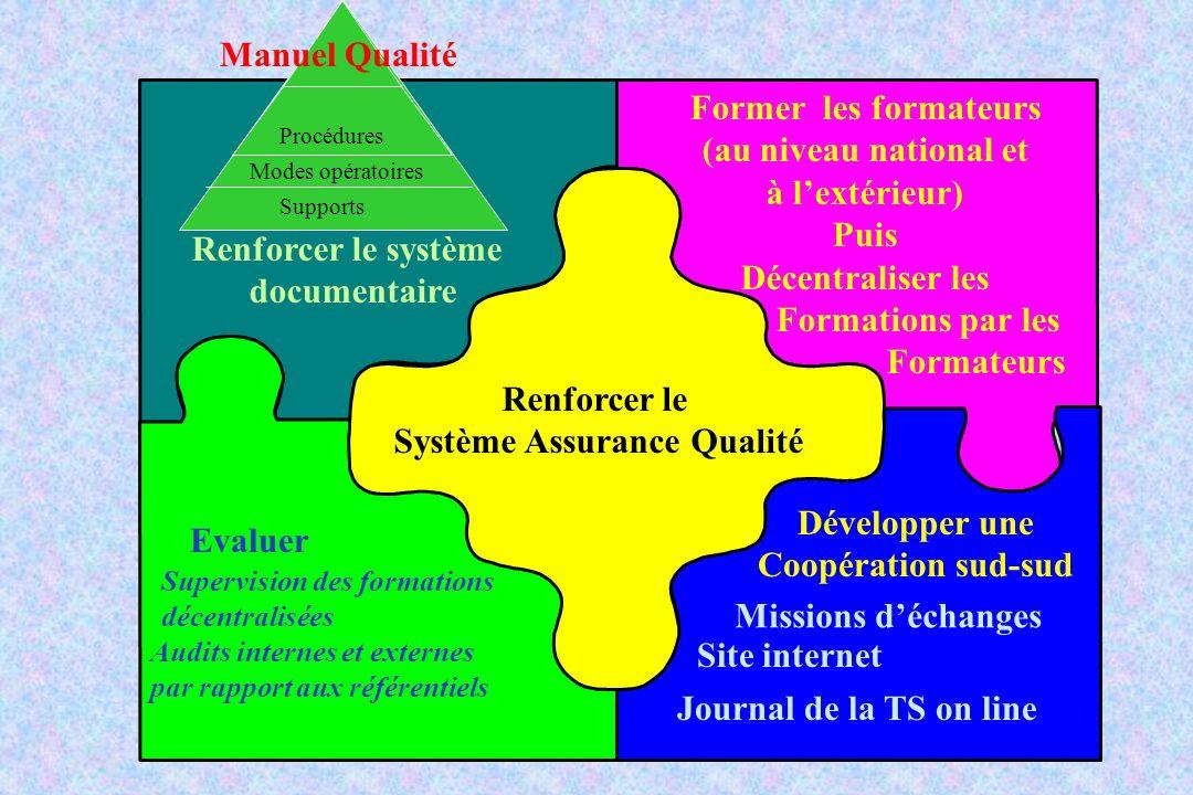 Renforcer le Système Assurance Qualité Renforcer le système documentaire Evaluer Supervision des formations décentralisées Audits internes et externes