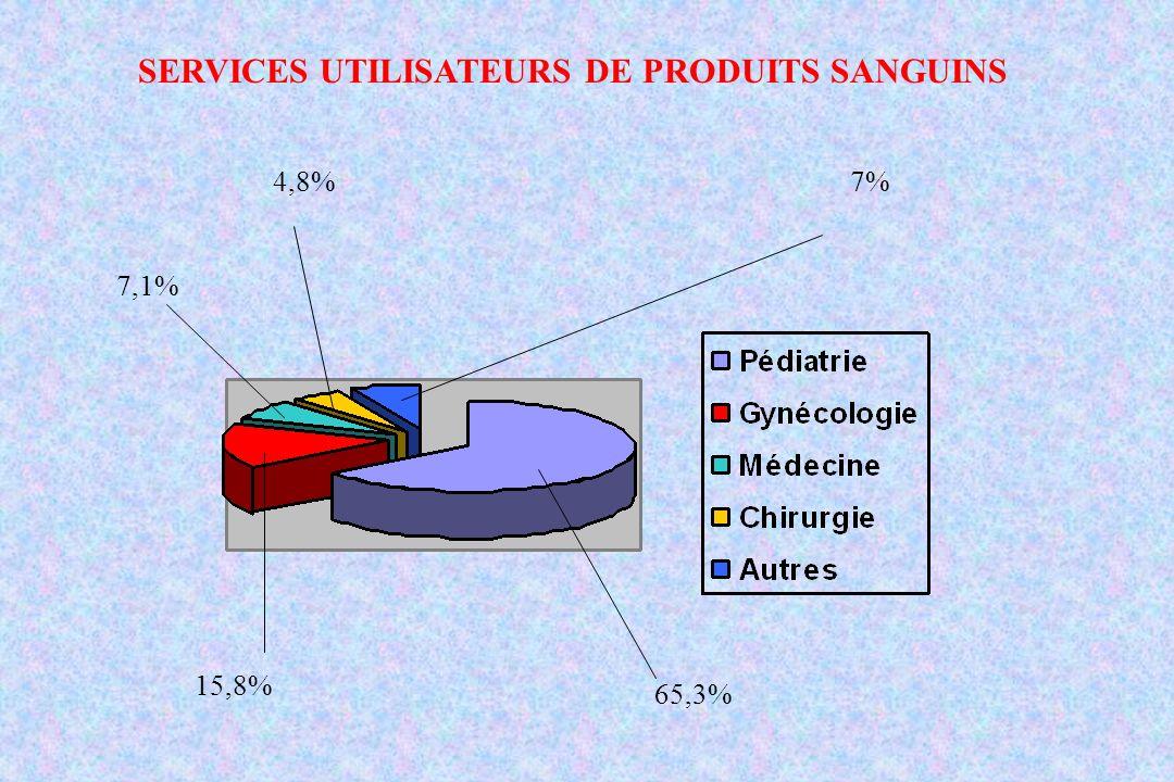 7%4,8% 7,1% 15,8% 65,3% SERVICES UTILISATEURS DE PRODUITS SANGUINS