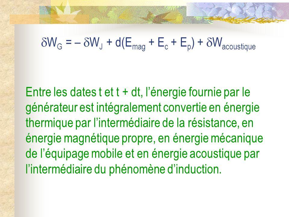 W G = – W J + d(E mag + E c + E p ) + W acoustique Entre les dates t et t + dt, lénergie fournie par le générateur est intégralement convertie en éner