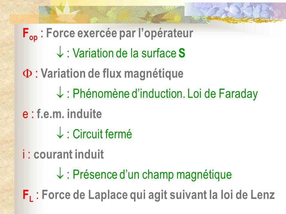 F op : Force exercée par lopérateur : Variation de la surface S : Variation de flux magnétique : Phénomène dinduction. Loi de Faraday e : f.e.m. indui